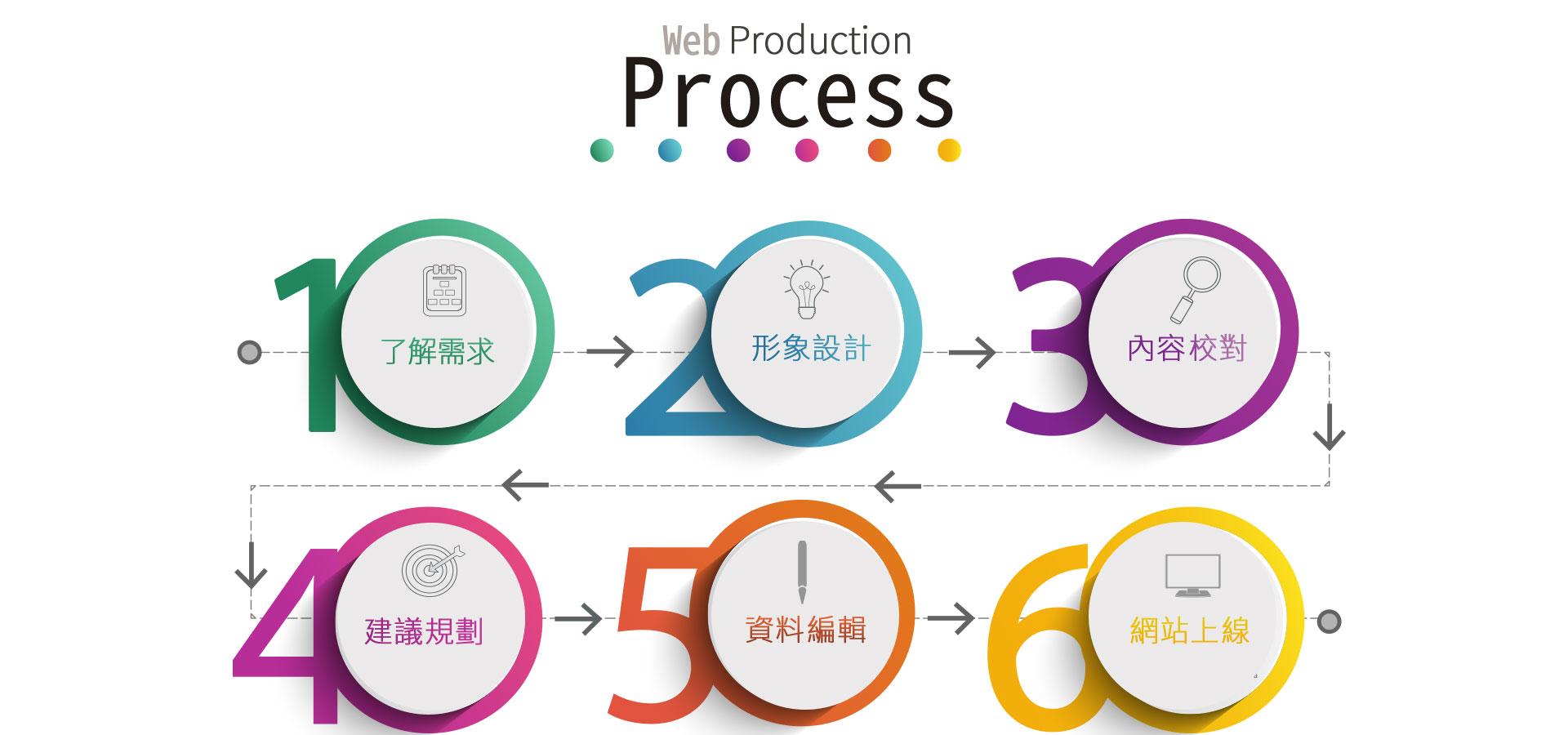 網頁設計流程